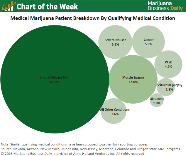 Chart: Marijuana Business Daily