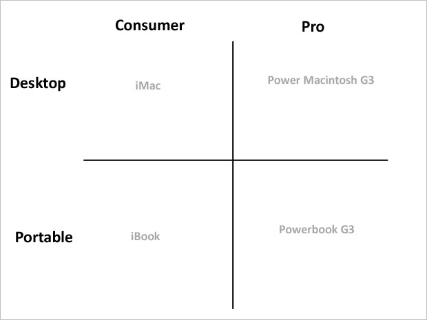 1996 Apple Product Chart (Image Credit: Business Insider)