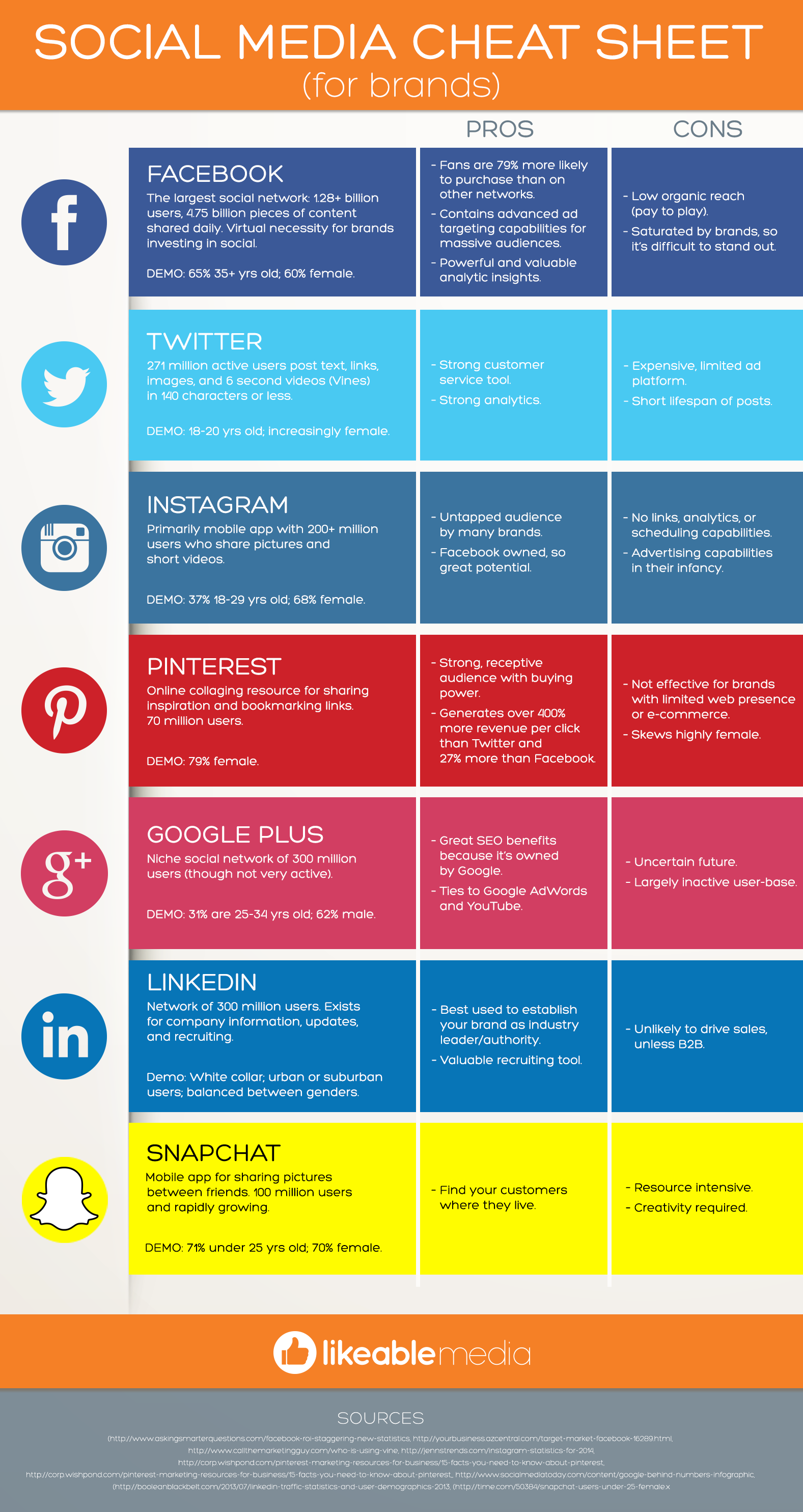 Likeable_Blog_Infographic_Brands