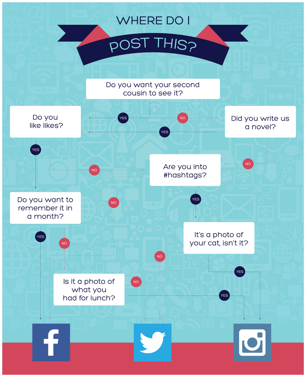 BLOG_Infographic_WhereToPost_2-01