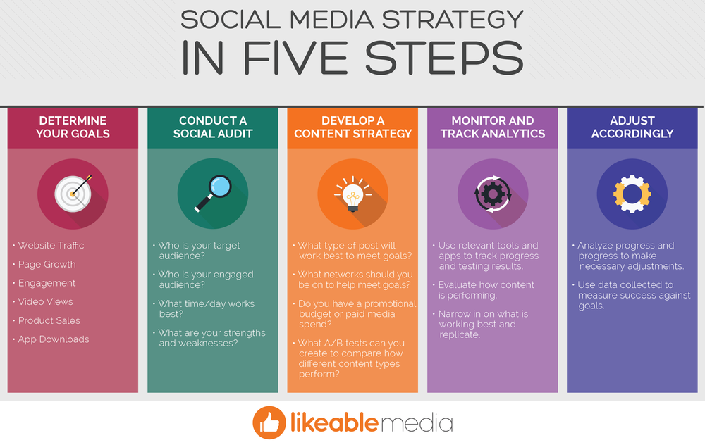 5 Steps For Creating A Social Media Strategy Likeable Media