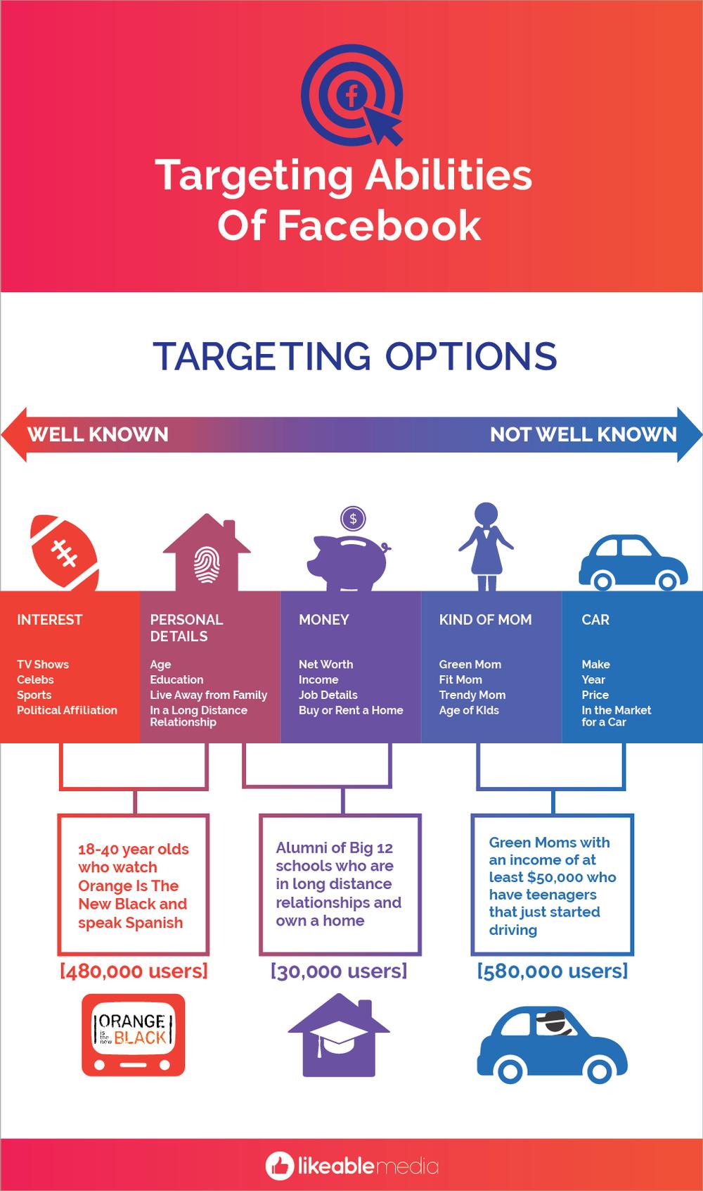Facebook_LikeableMedia_TargetingAbilities