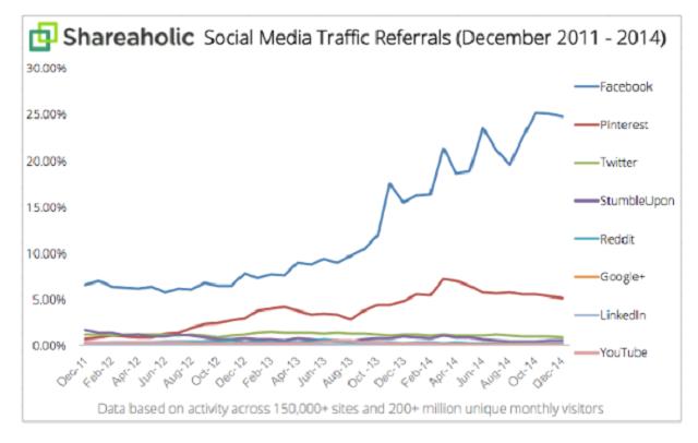 social traffic.jpeg