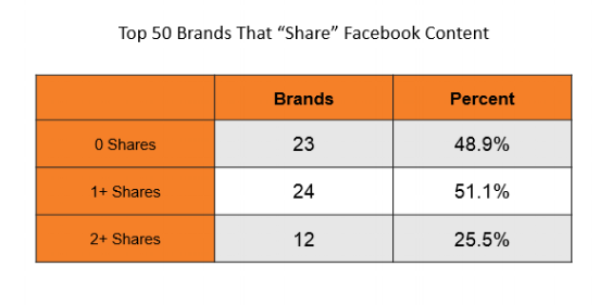 Brands that share Facebook content
