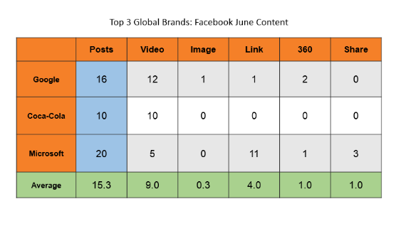 Google, Coca-Cola, and Microsoft Facebook Content
