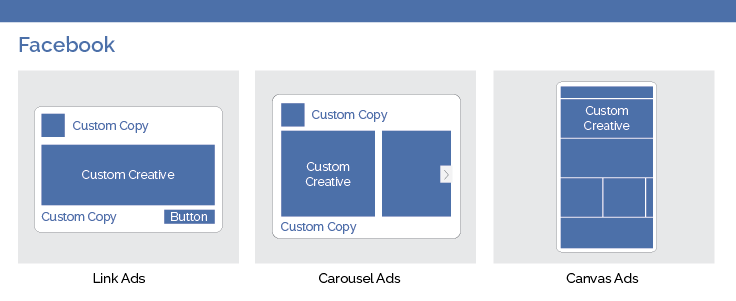 Facebook Ad Types Infographic