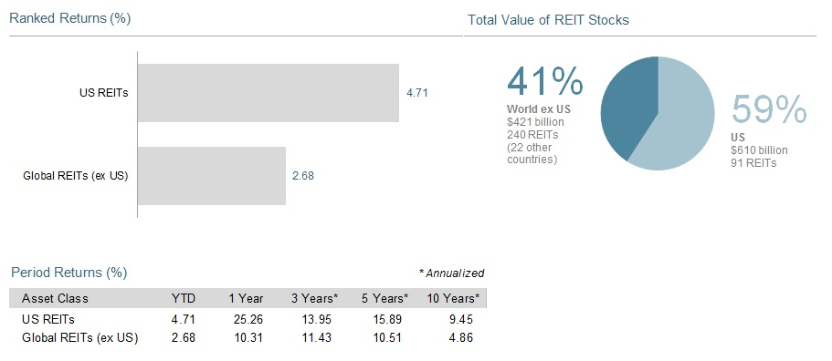 Past performance is not a guarantee of future results. Indices are not available for direct investment. Index performance does not reflect the expenses associated with the management of an actual portfolio.   Number of REIT stocks and total value based on the two indices. All index returns are net of withholding tax on dividends. Total value of REIT stocks represented by Dow Jones US Select REIT Index and the S&P Global ex US REIT Index. Dow Jones US Select REIT Index used as proxy for the US market, and S&P Global ex US REIT Index used as proxy for the World ex US market. Dow Jones US Select REIT Index data provided by Dow Jones ©. S&P Global ex US REIT Index data provided by Standard and Poor's   Index Services Group   © 2014.