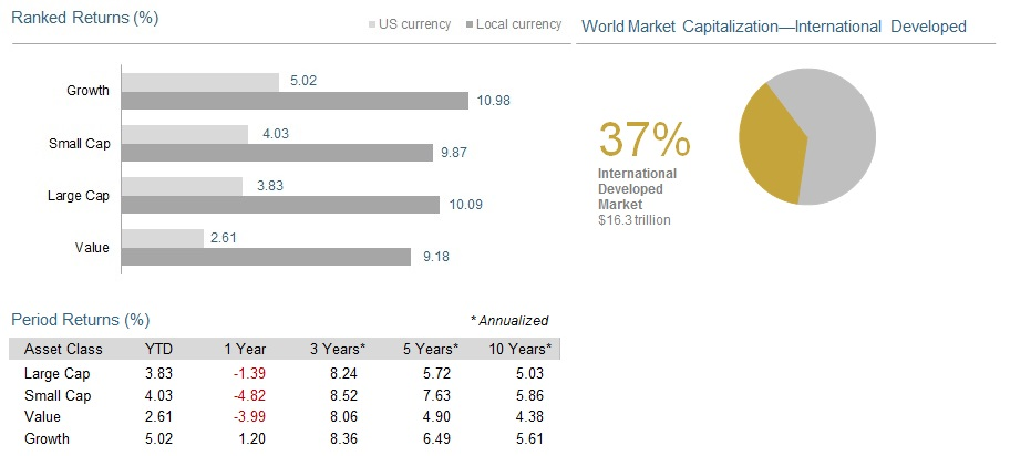 Past performance is not a guarantee of future results. Indices are not available for direct investment. Index performance does not reflect the expenses associated with the management of an actual portfolio. Market segment (index representation) as follows: Large Cap (MSCI World ex USA Index), Small Cap (MSCI World ex USA Small Cap Index), Value (MSCI World ex USA Value Index), and Growth (MSCI World ex USA Growth). All index returns are net of withholding tax on dividends. World Market Cap represented by Russell 3000 Index, MSCI World ex USA IMI Index, and MSCI Emerging Markets IMI Index. MSCI World ex USA IMI Index used as the proxy for the International Developed market. MSCI data © MSCI 2015, all rights reserved.