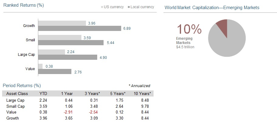 Past performance is not a guarantee of future results. Indices are not available for direct investment. Index performance does not reflect the expenses associated with the management of an actual portfolio.   Market segment (index representation) as follows: Large Cap (MSCI Emerging Markets Index), Small Cap (MSCI Emerging Markets Small Cap Index), Value (MSCI Emerging Markets Value Index), and Growth (MSCI Emerging Markets Growth Index). All index returns are net of withholding tax on dividends. World Market Cap represented by Russell 3000 Index, MSCI World ex USA IMI Index, and MSCI Emerging Markets IMI Index. MSCI Emerging Markets IMI Index used as the proxy   for   the emerging market portion of the market. MSCI data ©   MSCI 2015,   all rights reserved.