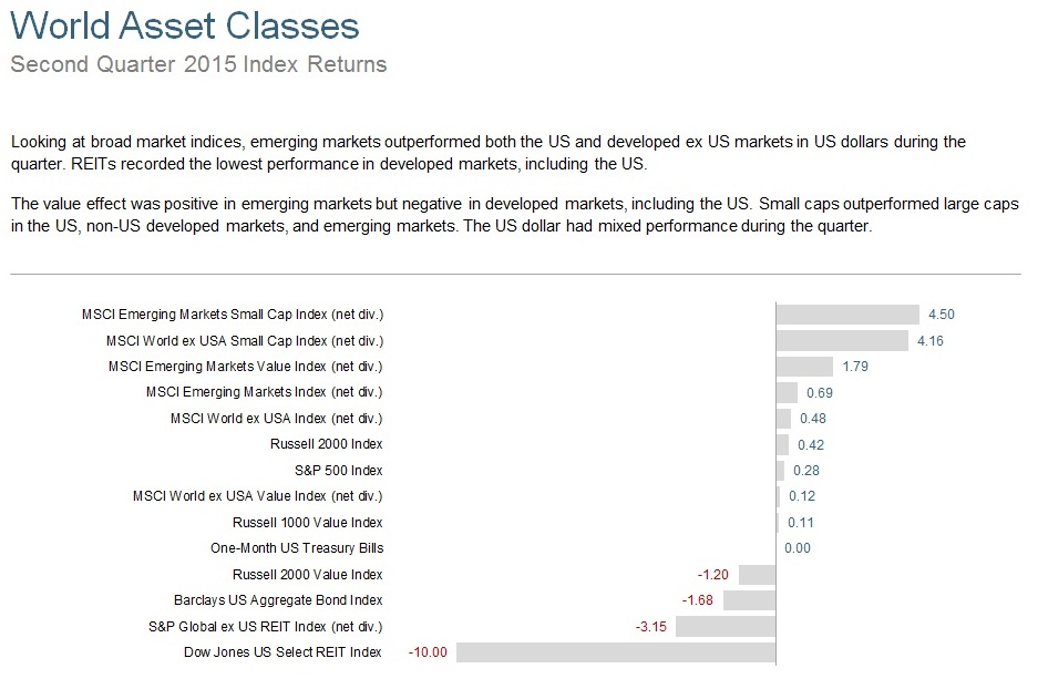 Q215 World Asset Classes.jpg