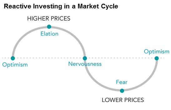 Market swings create predictable emotional responses.