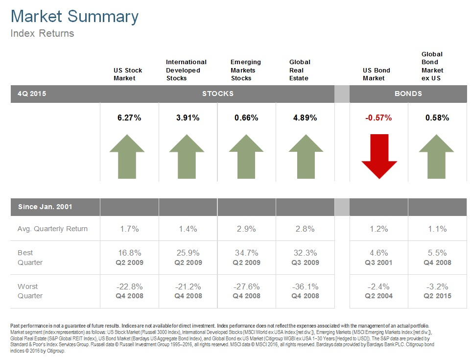 Q415 Market Summary.jpg