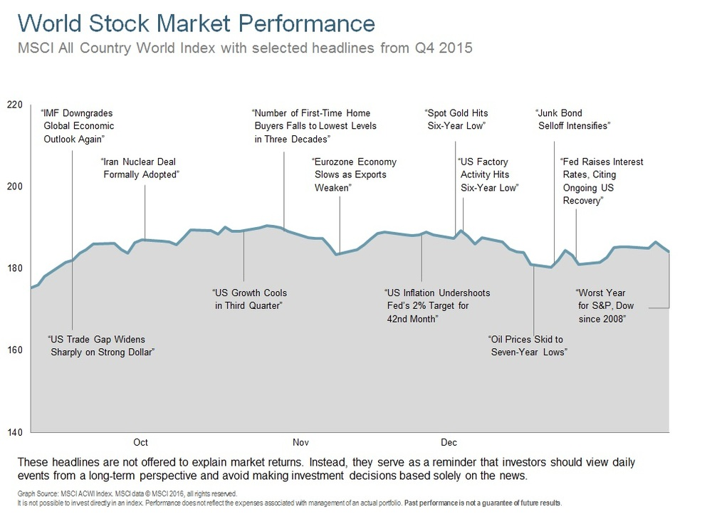 Q415 World Stock Market Performance.jpg