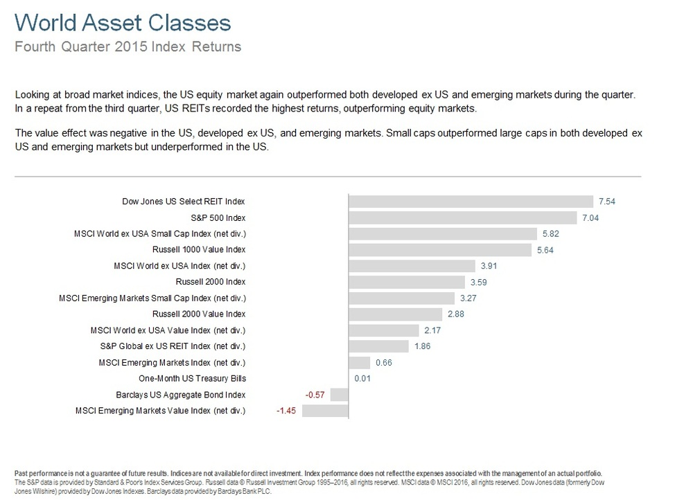Q415 World Asset Classes.jpg