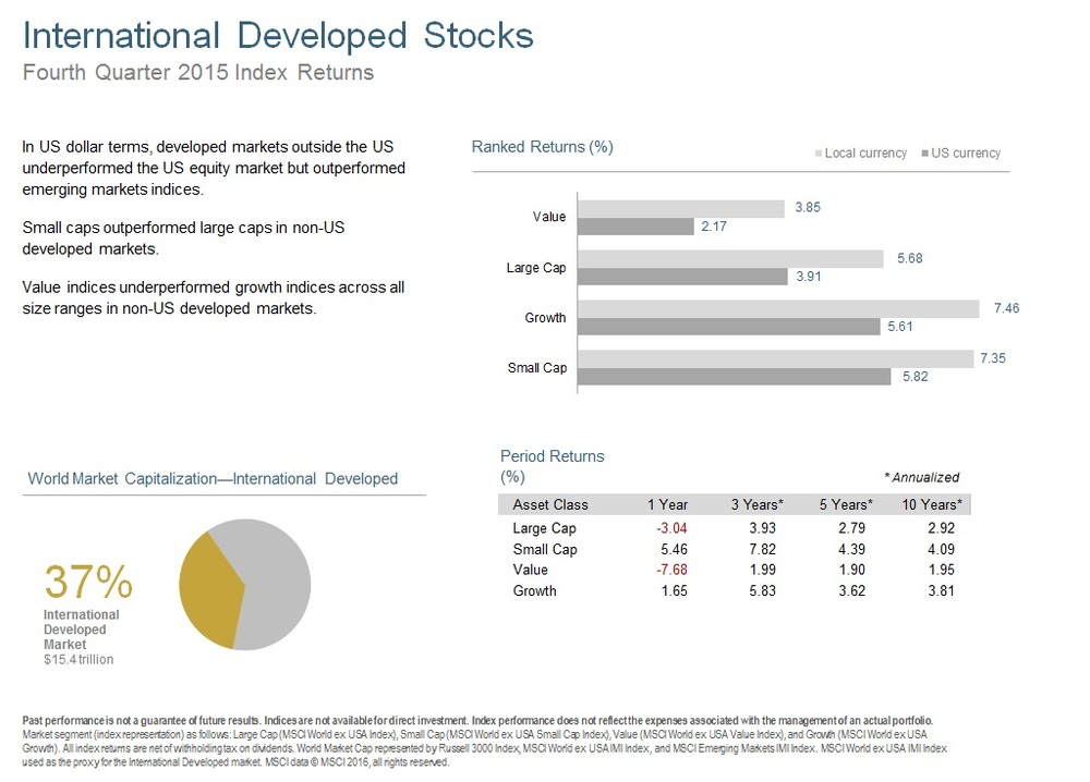 Q415 International Developed Stocks.jpg