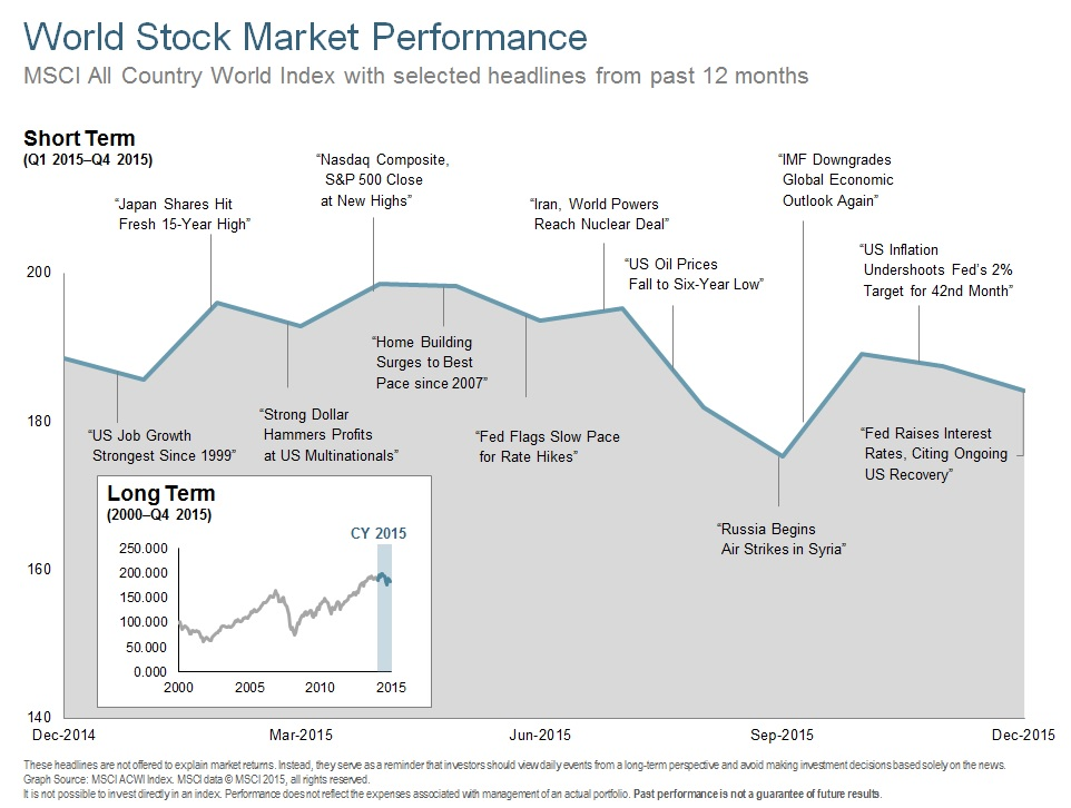 Q415 World Stock Market Performance 12 Months.jpg