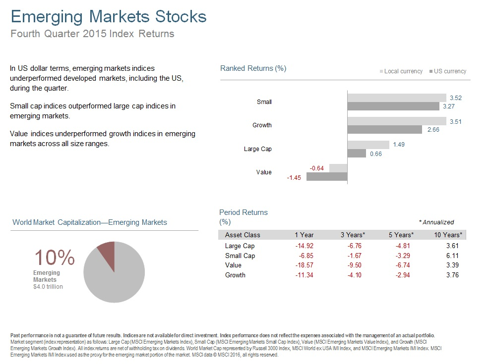 Q415 Emerging Markets Stocks.jpg