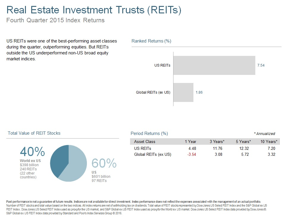 Q415 Real Estate Investment Trusts.jpg