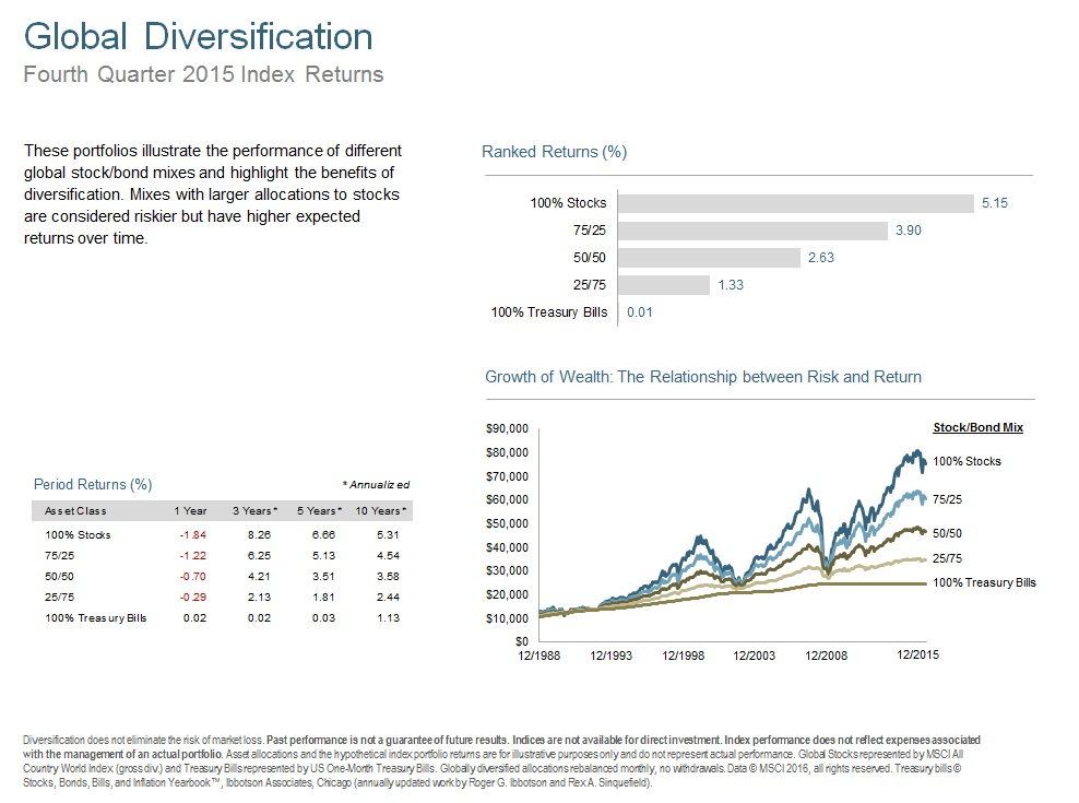 Q415 Global Diversification.jpg