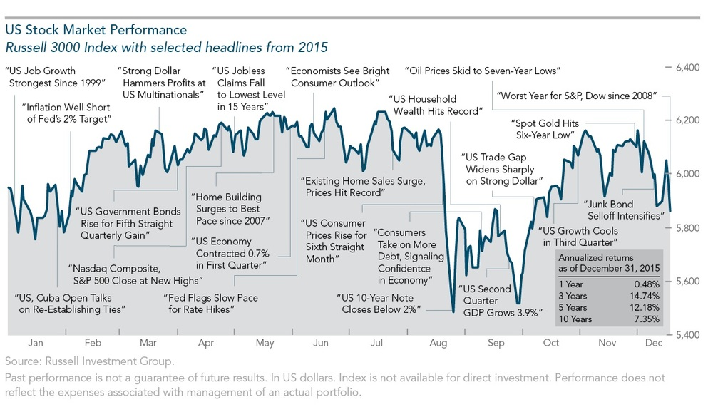 2015 US Stock Market Headlines.jpg