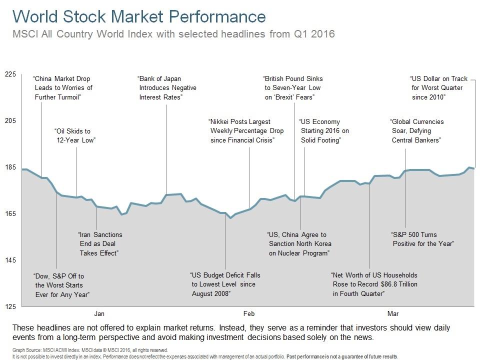 Q116 World Stock Market Performance.jpg