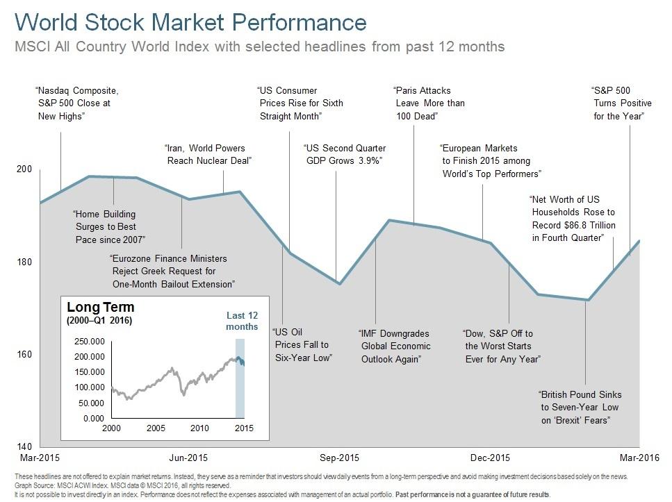 Q116 World Stock Market Performance - 12 Months.jpg