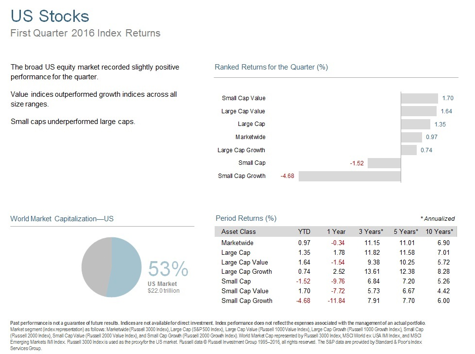 Q116 US Stocks.jpg