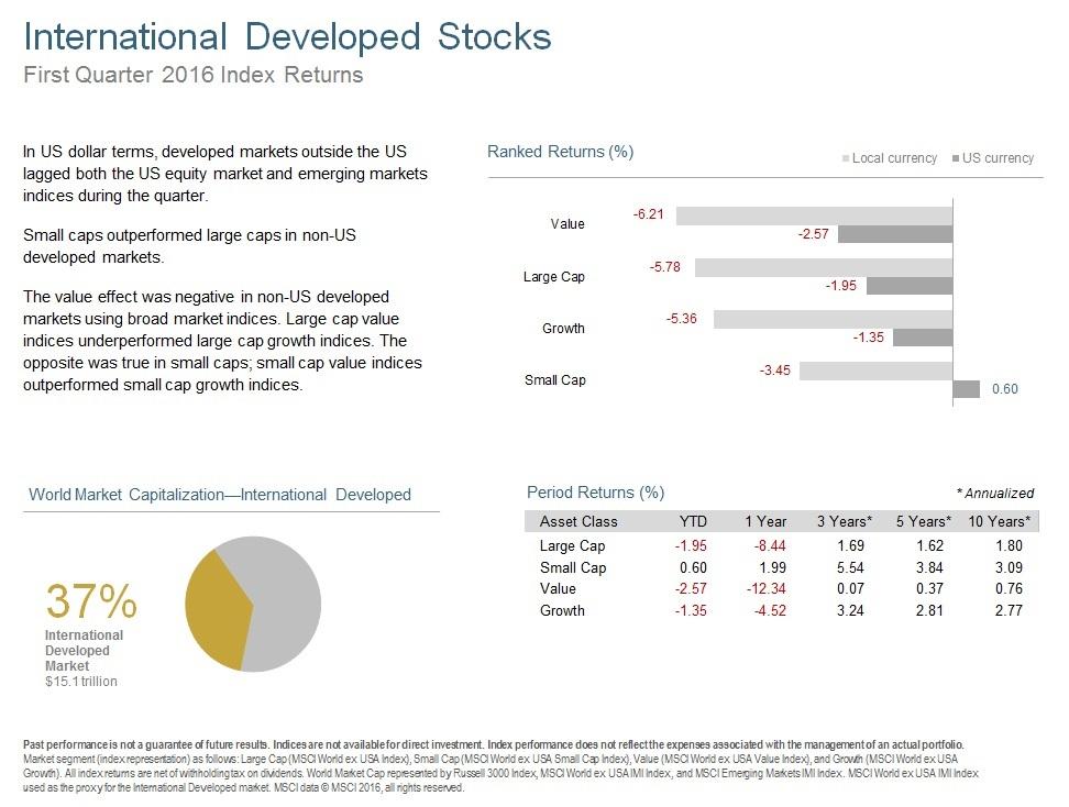 Q116 International Developed Stocks.jpg