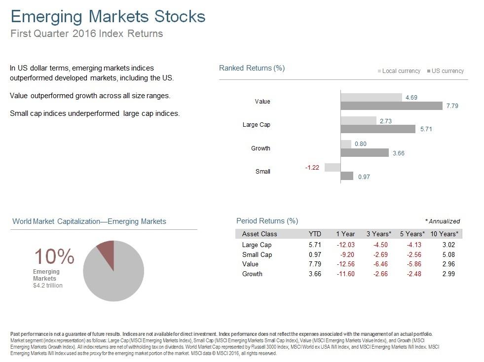 Q116 Emerging Markets Stocks.jpg