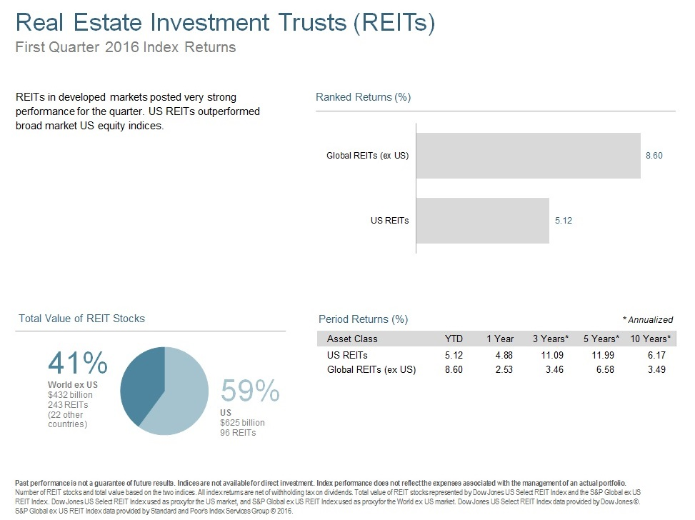 Q116 Real Estate Investment Trusts.jpg