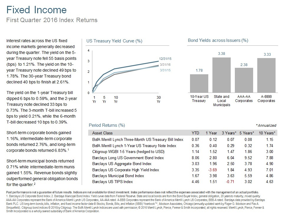 Q116 Fixed Income.jpg