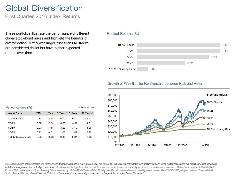 Q116 Global Diversification.jpg