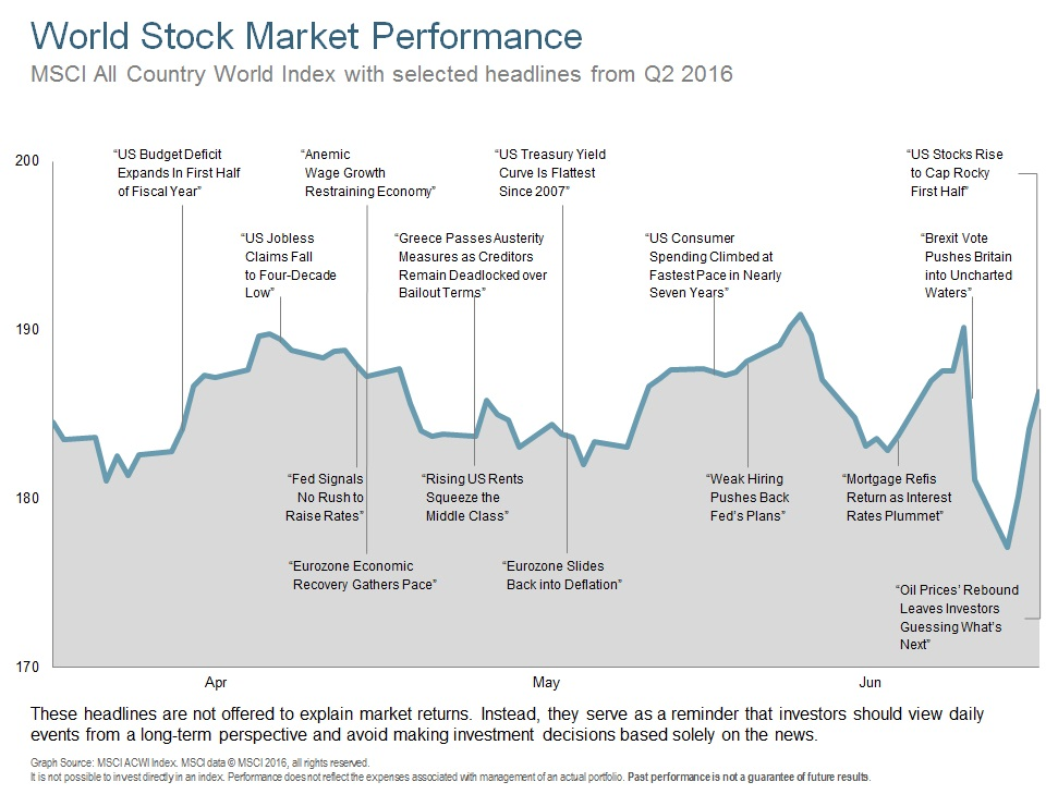 Q216 World Stock Market Performance.jpg