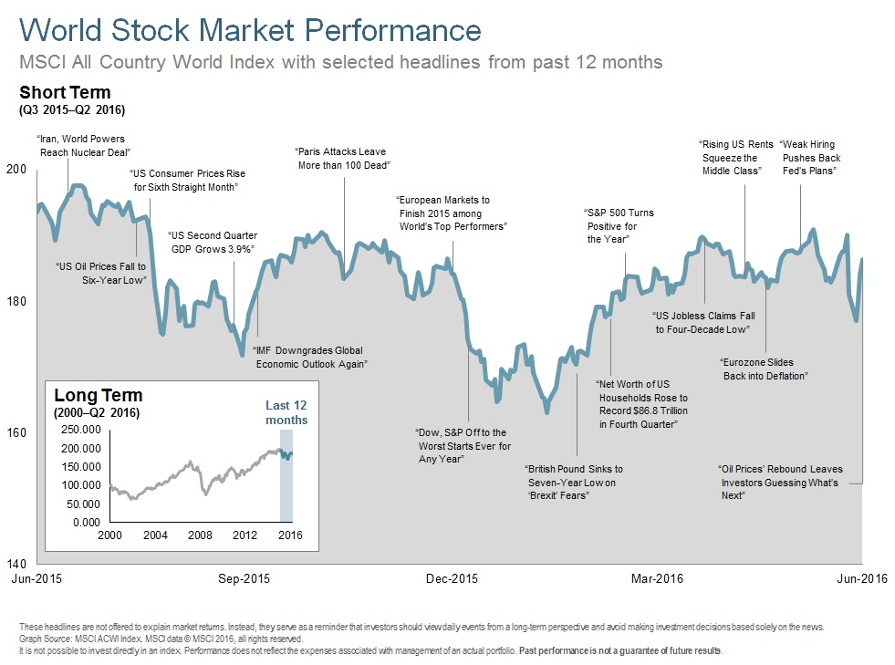 Q216 World Stock Market Performance - Short Term.jpg