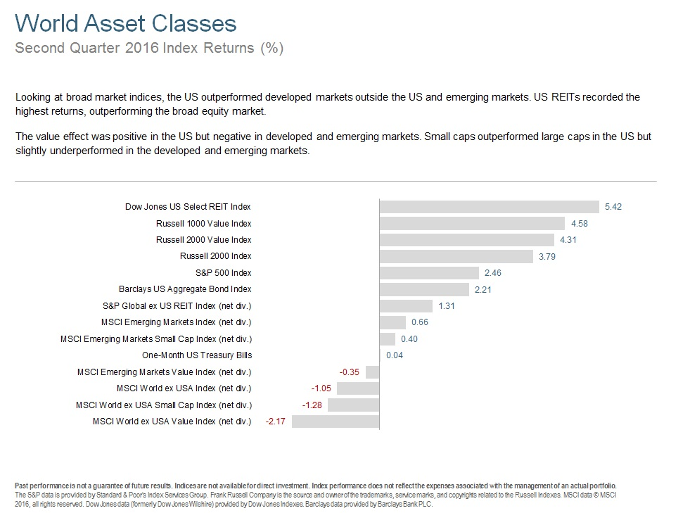 Q216 World Asset Classes.jpg