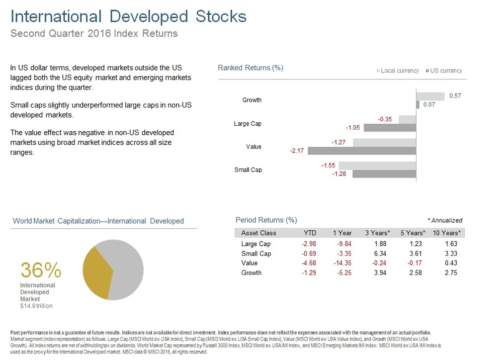 Q216 International Developed Stocks.jpg