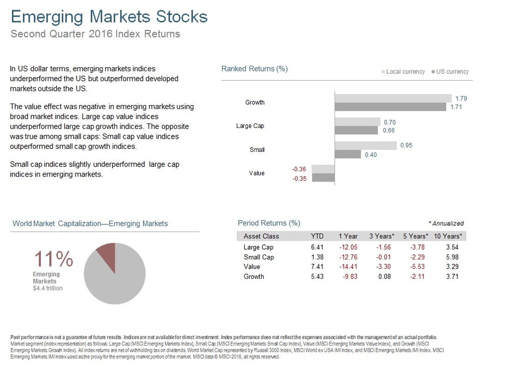 Q216 Emerging Markets Stocks.jpg