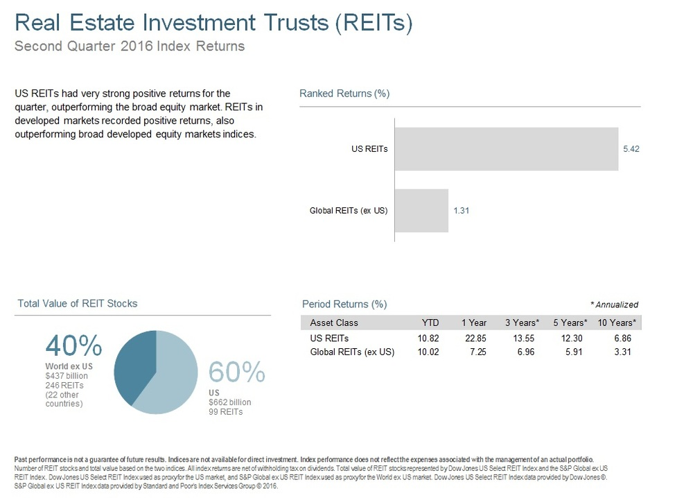 Q216 Real Estate Investment Trusts.jpg
