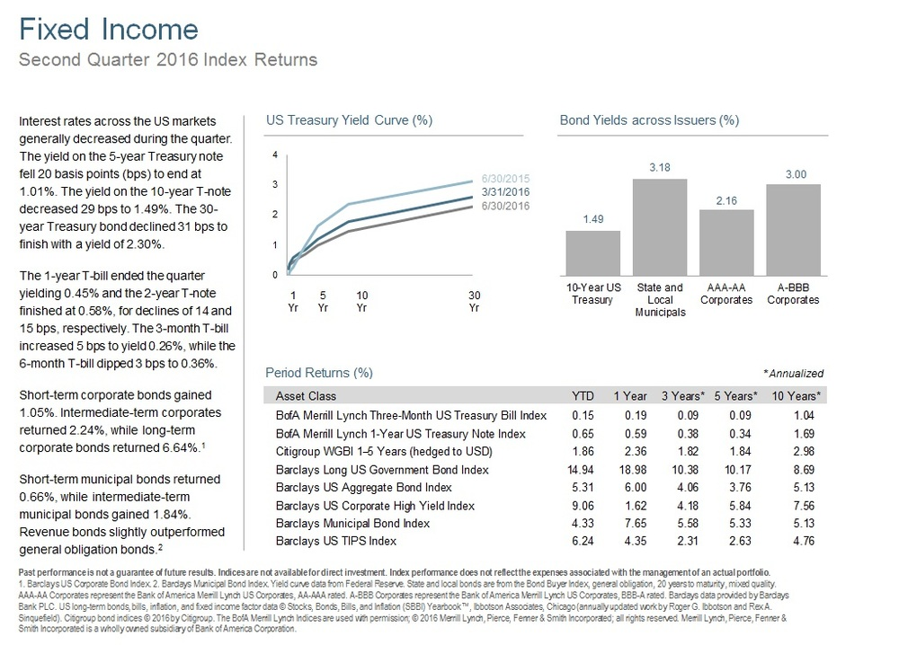 Q216 Fixed Income.jpg