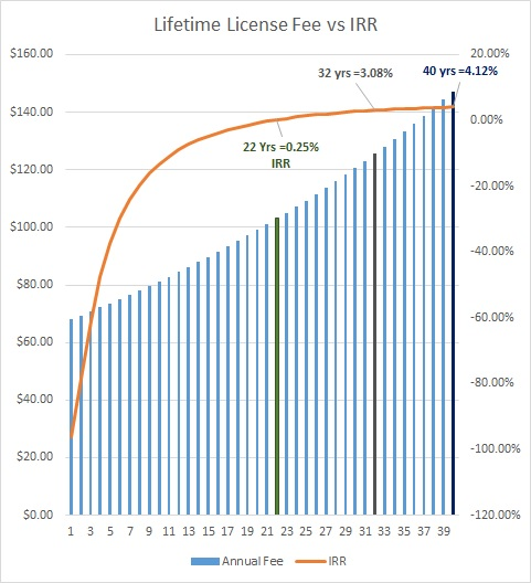 Exhibit 1. Annual Texas Super Combo License cost at a 2% inflation rate versus the internal rate of return (IRR) of a Lifetime License.