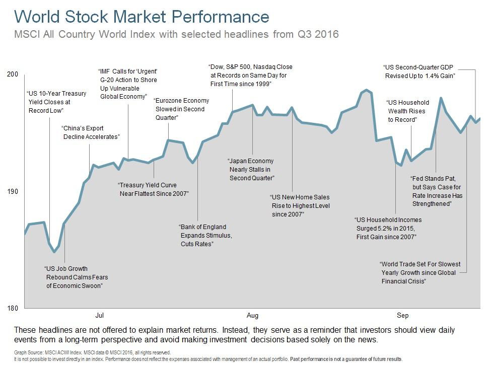 Q316 World Stock Market Performance.jpg