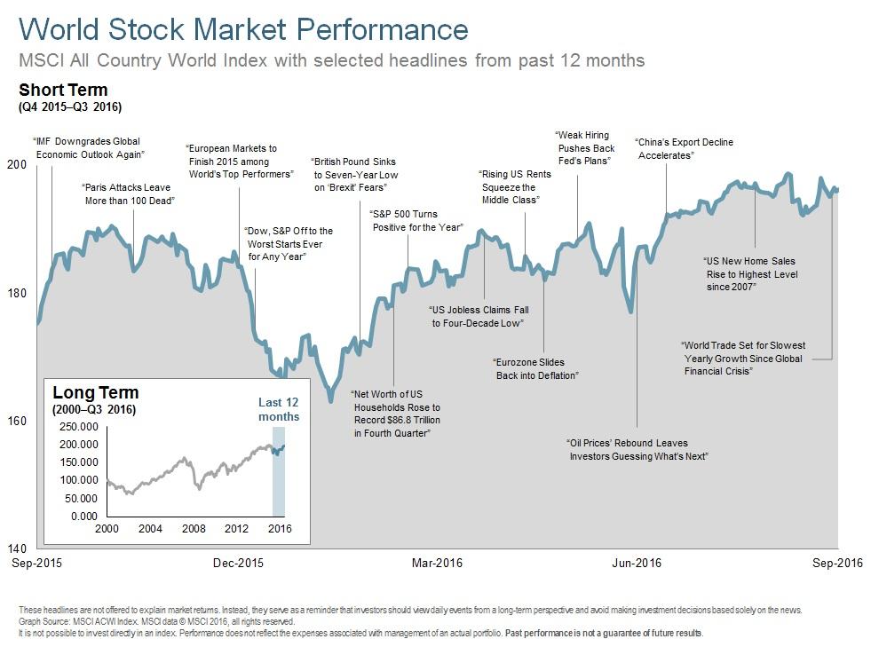 Q316 World Stock Market Performance - Long Term.jpg