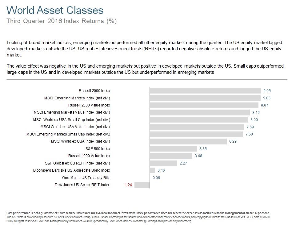 Q316 World Asset Classes.jpg