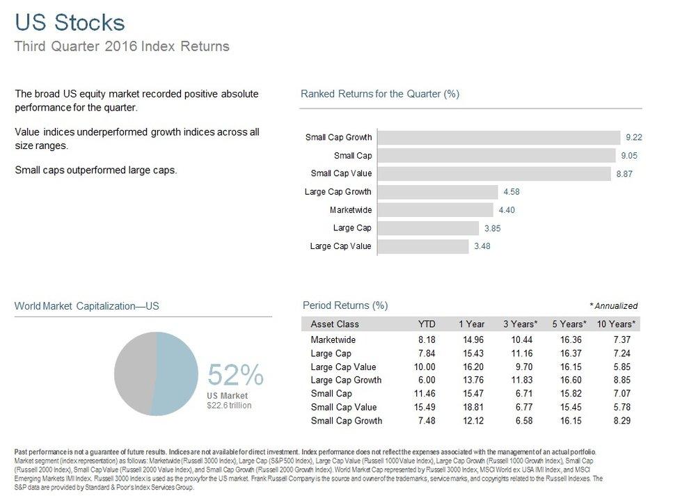 Q316 US Stocks.jpg