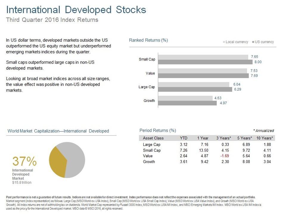 Q316 International Developed Stocks.jpg