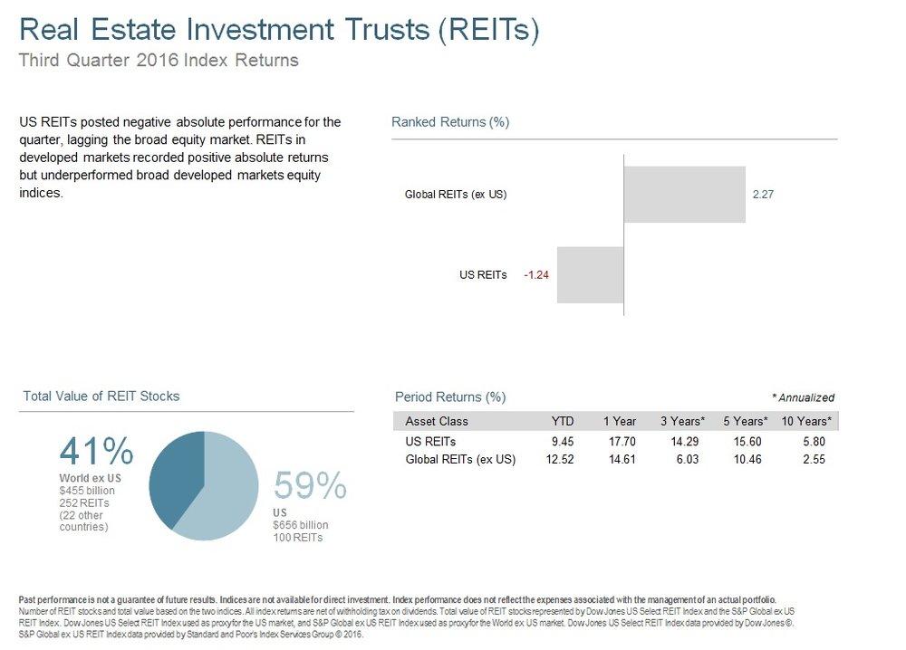 Q316 Real Estate Investment Trust.jpg