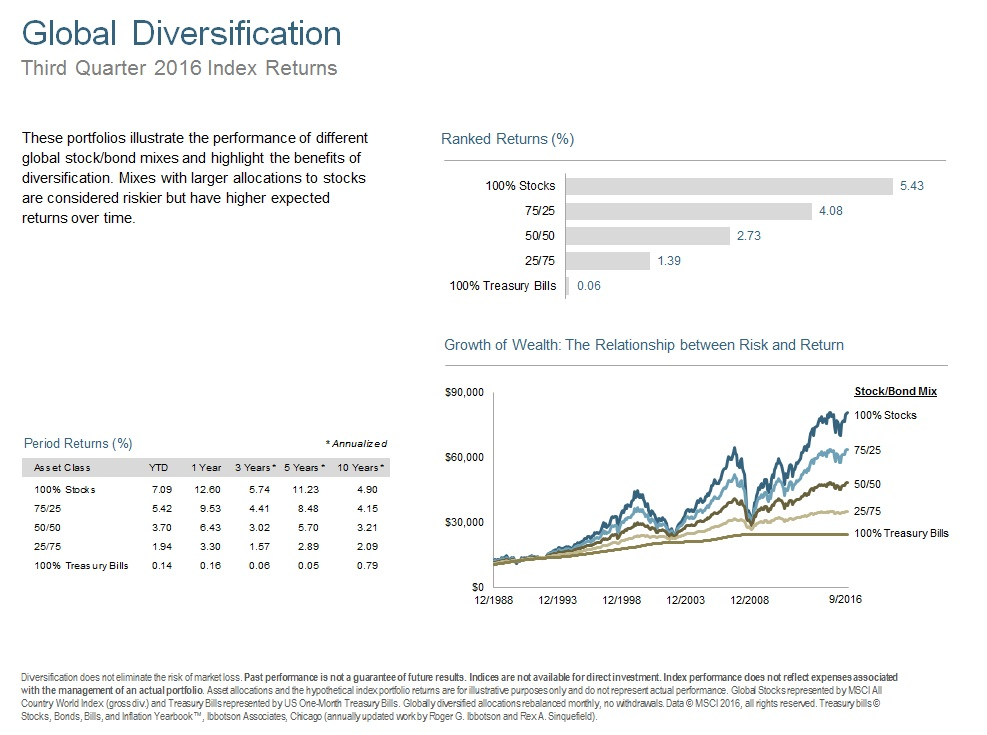Q316 Global Diversification.jpg
