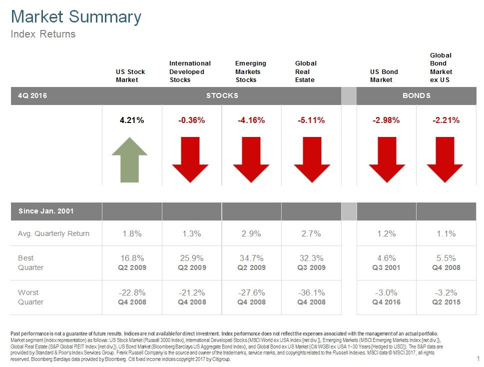 Q416 Market Summary.jpg