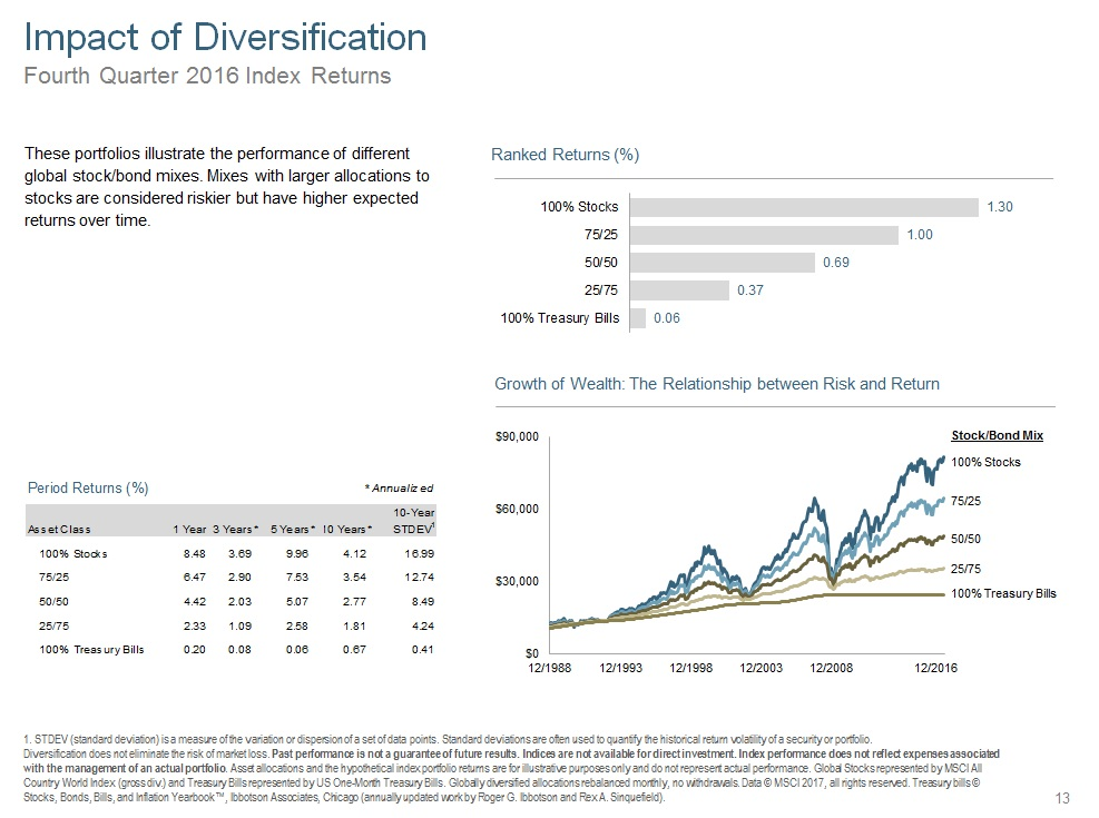 Q416 Impact of Diversification.jpg