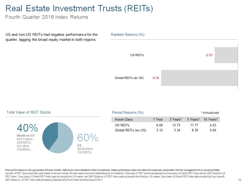 Q416 Real Esate Investment Trust.jpg
